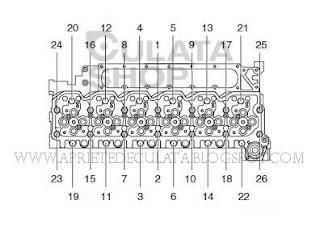 Apriete de Culata: APRIETES CULATA DAF LF45 LF55 series