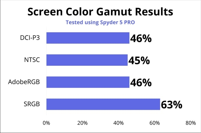 Screen color gamut test results. The display got 46% of DCI-P3, 45% of NTSC, 46% of AdobeRGB, and 63% of SRGB.