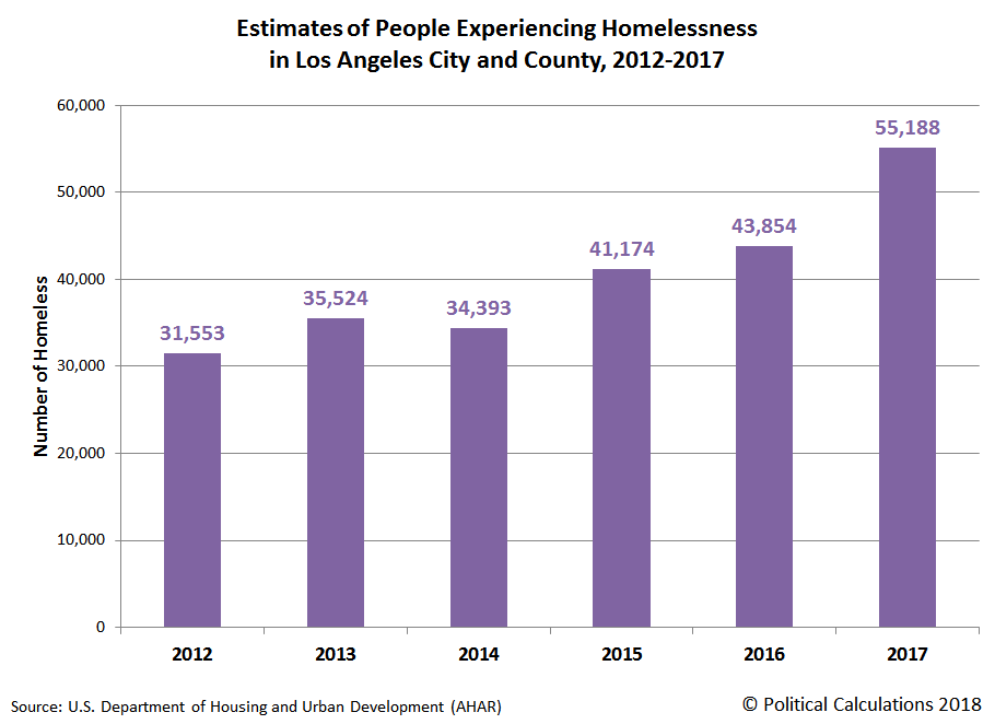 Estimates of People Experiencing Homelessness in Los Angeles City and County, 2012-2017
