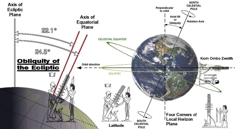 سر عمود الجد المائل مع ميل محور الارض