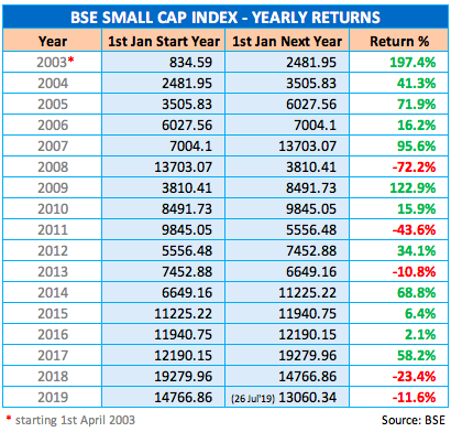 BSE Small Cap Index YoY Returns since 2003