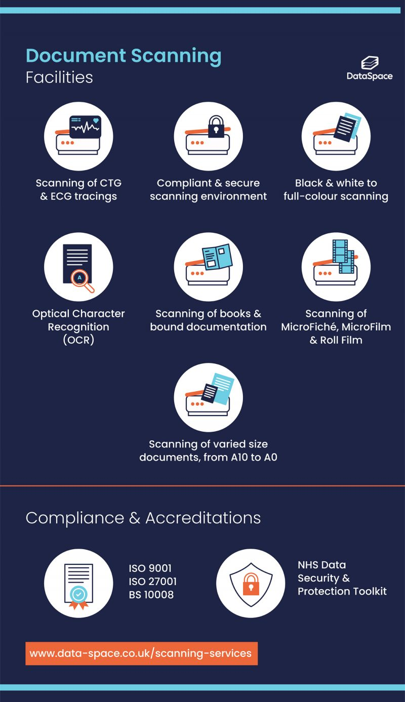Document scanning services | DataSpace #infographic #Business #Document Scanning #infographics #Data Space