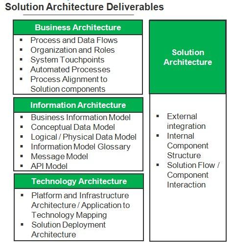 Blog - Enterprise Information Technology Architecture