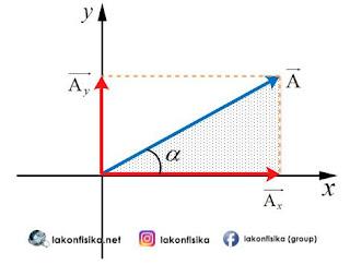 Penguraian vektor, cara penguraian vektor, komponen vektor sumbu x dan y