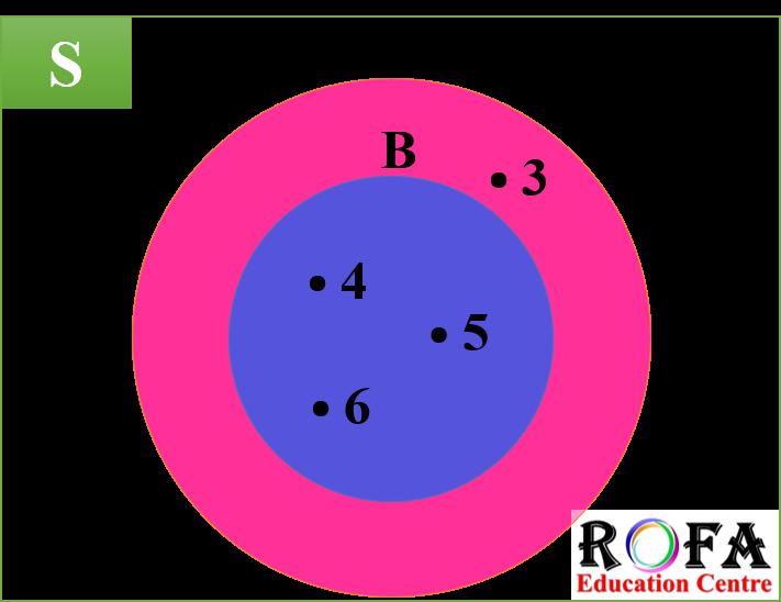 Contoh dari bilangan bulat positif adalah 1, 2, 3, dan seterusnya. Kunci Jawaban Himpunan Semesta Untuk Himpunan A 1 2 3 4 5 B X X 2 X Bilangan Bulat Dan C Bilangan Asli Kelipatan 3 Yang Kurang Dari 30 Adalah Rofa Education Centre