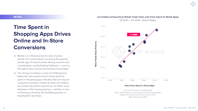 Time Spent in Shopping Apps Drives Online and In-Store Conversions