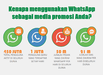Jasa Whatsapp Marketing Profesional - Iklanjempol.com