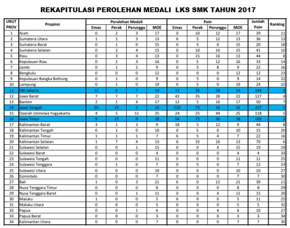 Daftar Pemenang Juara Lomba Lks Smk Tahun 2017 Forum Guru Indonesia