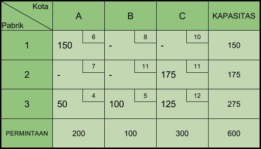 Tabel Transportasi Stepping Stone 2