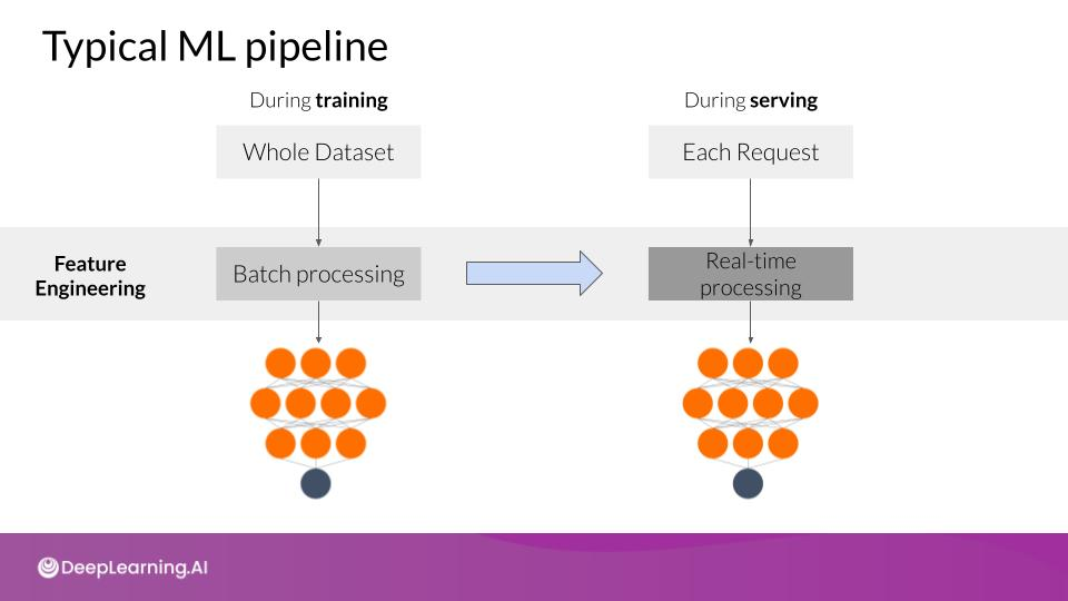 Typical ML pipeline
