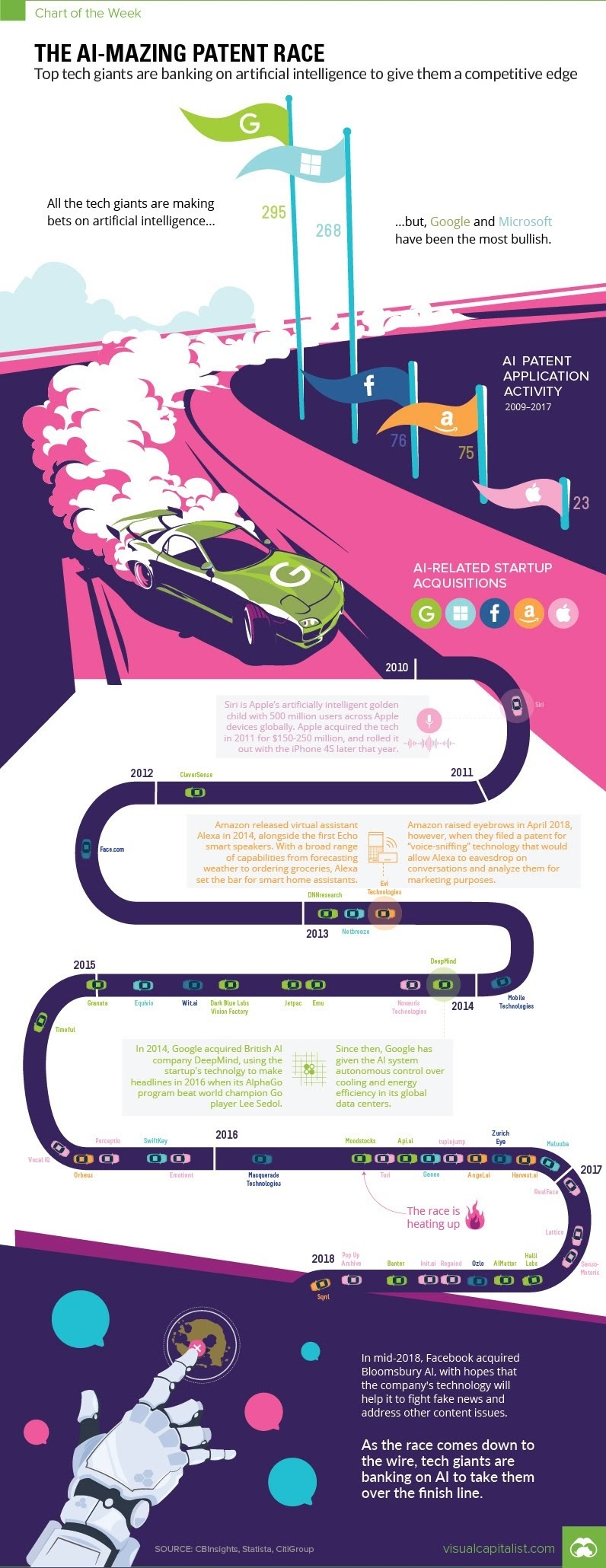 THE AI-MAZING PATENT RACE #INFOGRAPHIC