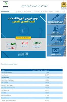 المغرب : تسجيل 110 حالة إصابة جديدة مؤكدة ليرتفع العدد إلى 7133 مع تسجيل 197 وحالة وفاة واحدة خلال الـ24 ساعة الأخيرة✍️👇👇👇