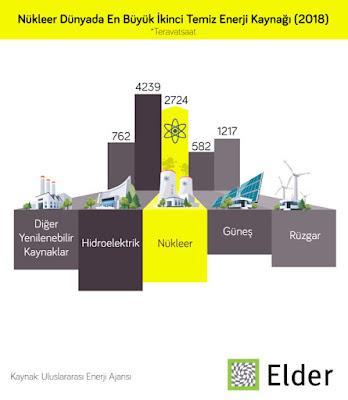 nükleer enerji verileri