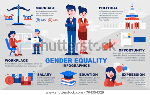 Types and causes of gender inequality in India