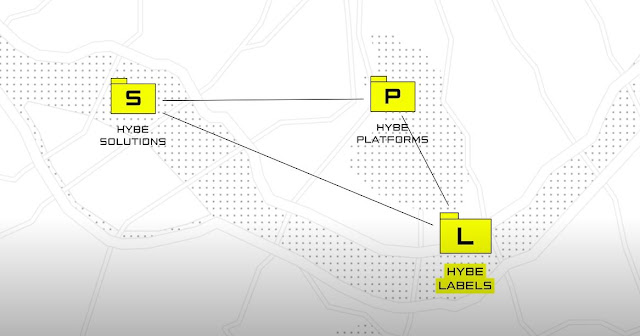 hybe labels solutions platforms