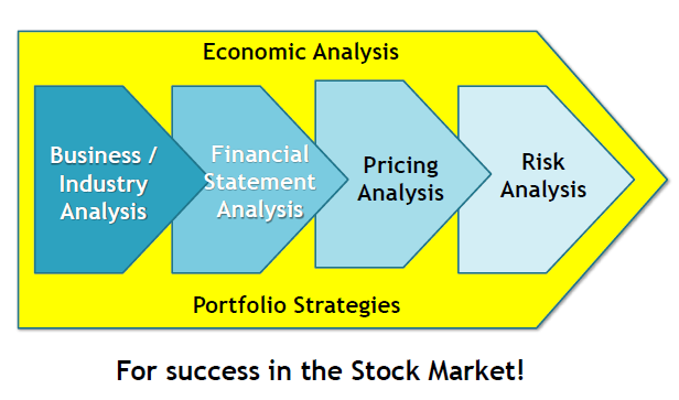 fundamental analysis of banking stocks Fundamental stock analysis are mainly performed by gathering information related to company, its operations, its businesses, its profit and loss, etc whereas technical stock analysis is performed by evaluation stock charts, indicators, etc.