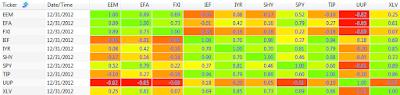2012 250 day correlation between ETFs: EEM, EFA, FXI, IEF, IYR, SHY, SPY, TIP, UUP, and XLV