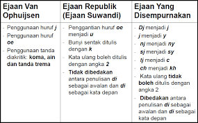 Pengertian Ejaan yang Disempurnakan, macam-macam ejaan, dan contoh-contoh ejaan Dalam Bahasa Indonesia