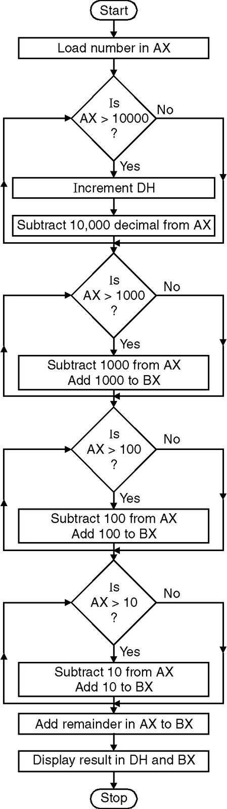 Hex to BCD Conversion in Assembly Language Code - ProjectsGeek