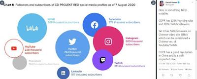 Popularitas CD Projekt Red di China