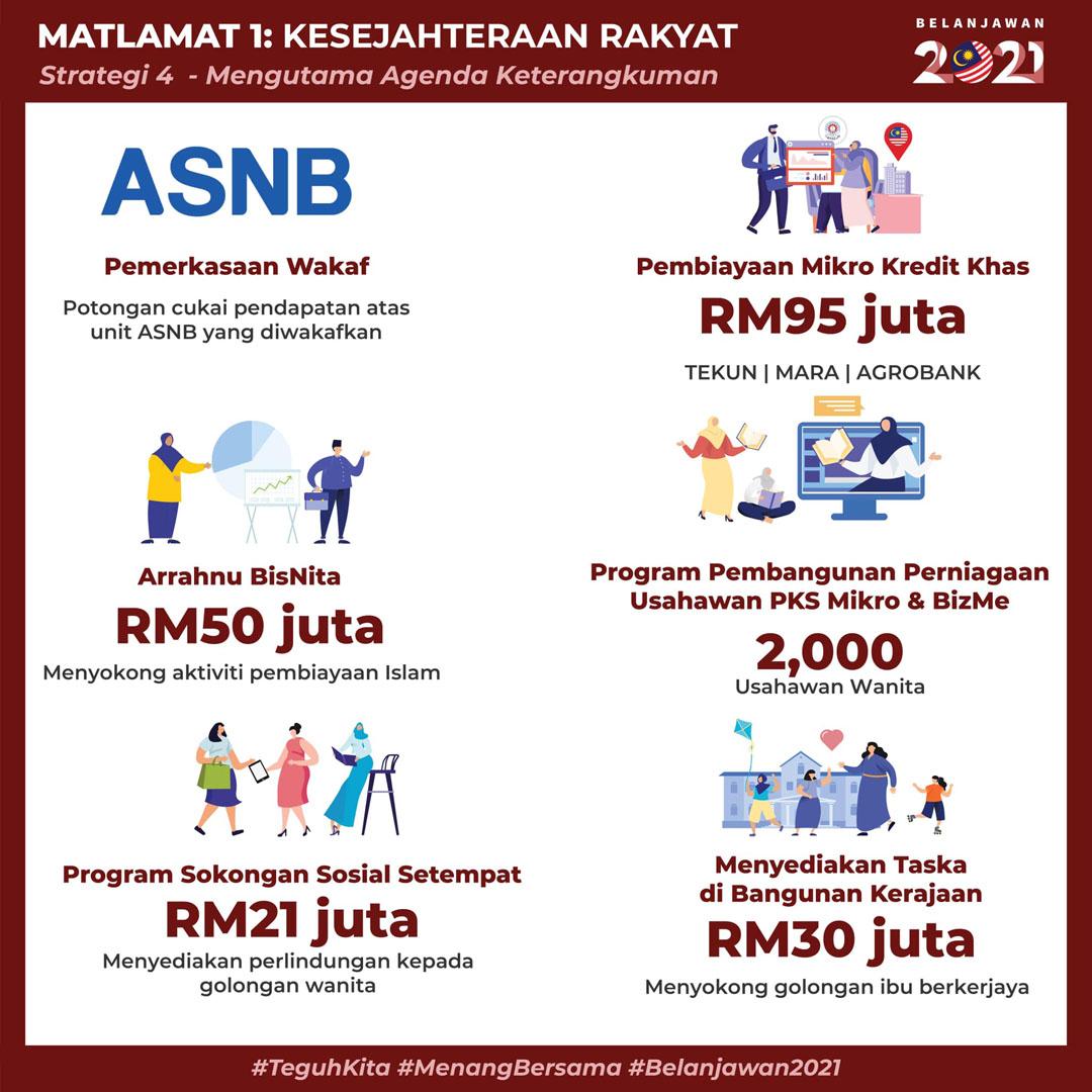 Intipati Belanjawan 2021