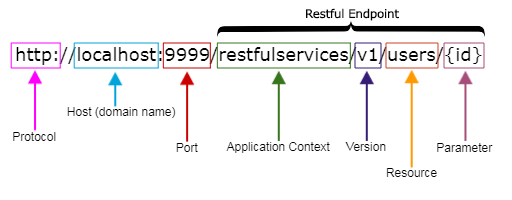 Cấu trúc của một URL cơ bản