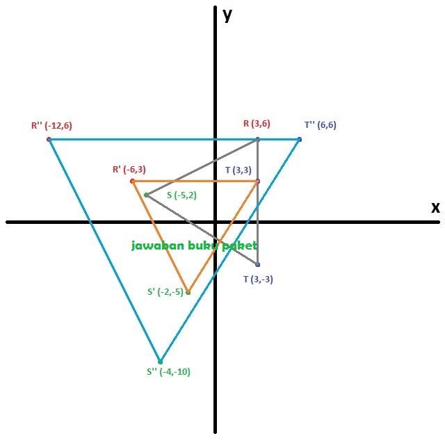 Hasil refleksi adalah titik R''' (1,1), S''' (9,-3), dan T''' (1,-8)