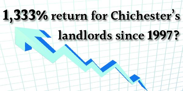 market returns on property investment for landlords