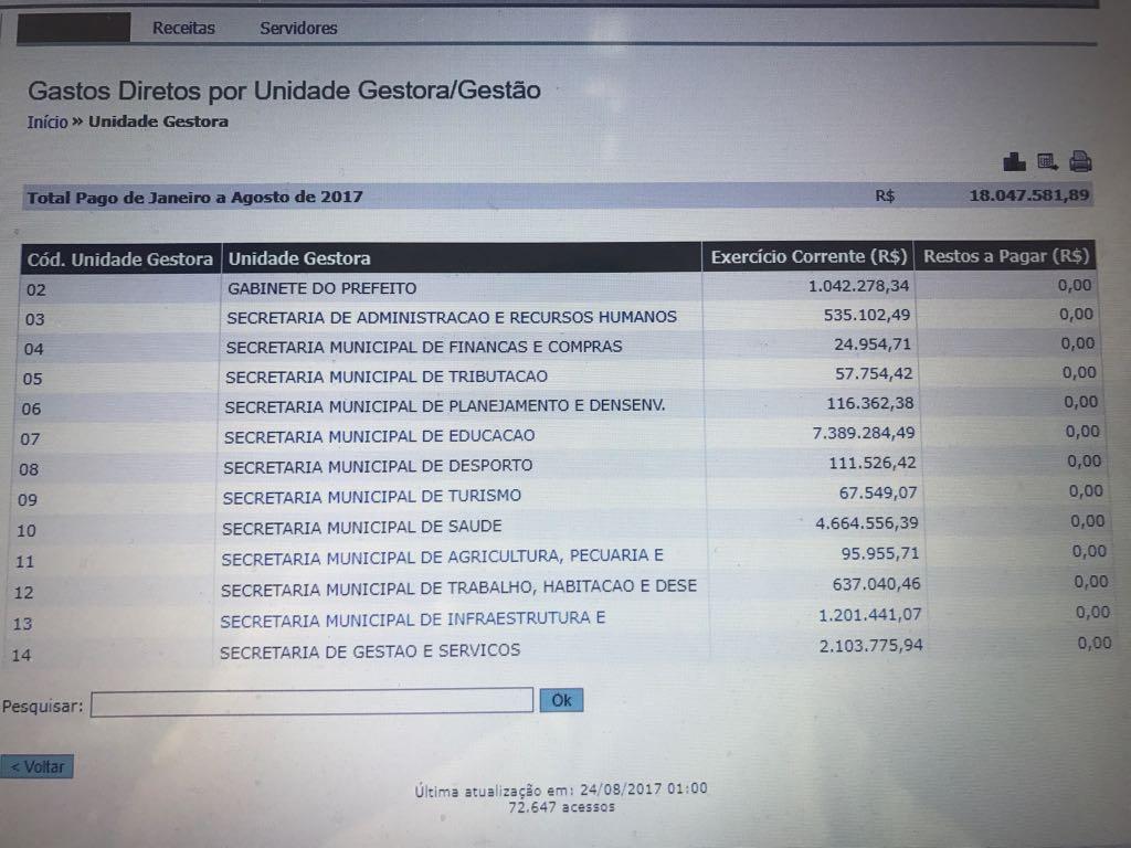 De acordo com o Portal da Transparência a prefeitura gastou com a saúde o  valor de pouco mais de 4 b2941e05879d5