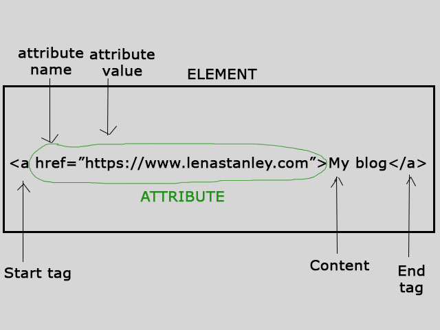 HTML Elements Attribute