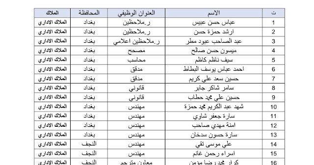 ديوان الوقف الشيعي يعلن اسماء الوجبة الاولى من المقبولين للتعيين لشغل الوظائف الشاغرة والناتجة عن حركة الملاك