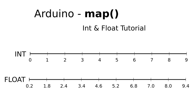 Arduino Map How to Mapping Range Int and Float Values