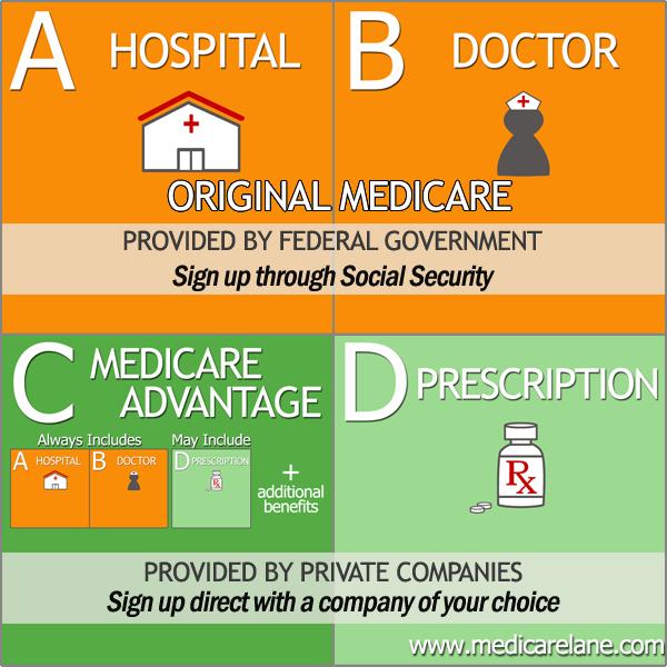 Sarooj Noor: Medicare elucidation with a summary of its ...