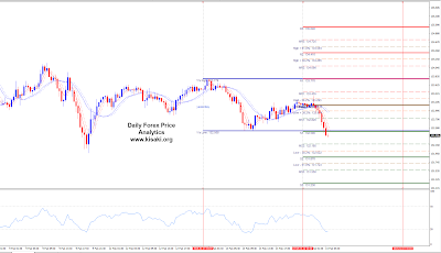 Forex EURJPY 30 minutes chart analytics