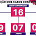 Bossoroca tem 16 casos de Coronavírus; 9 estão curados