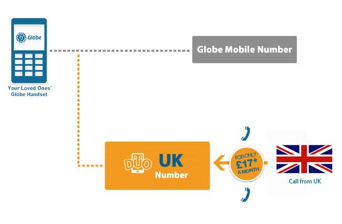 Globe ties up UK Globetel Limited to provide Globe Duo UK and other services