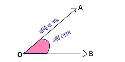 কোণ কাকে বলে (what is angle)