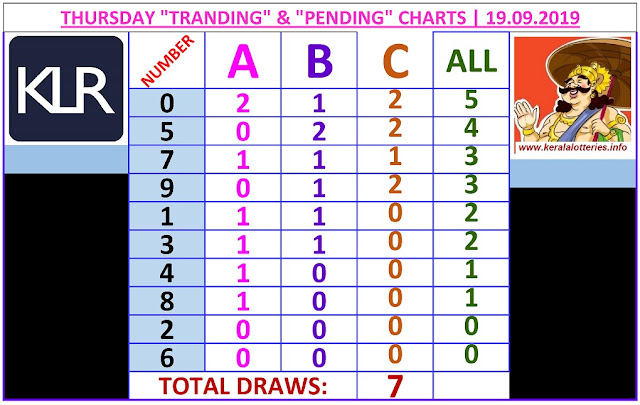 Kerala lottery result ABC and All Board winning number chart of latest 07 draws of Thursday Karunya plus  lottery. Karunya plus  Kerala lottery chart published on 19.09.2019