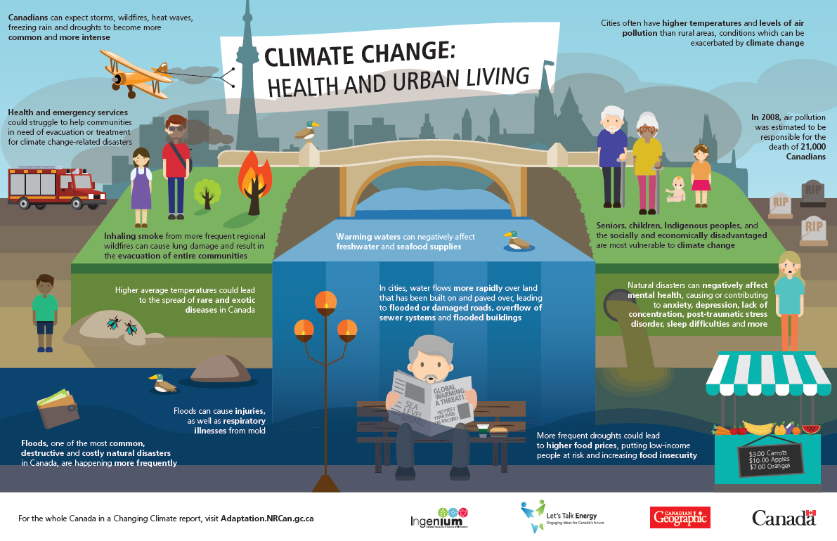 Health and Urban Living