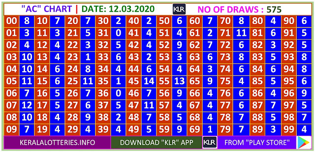 Kerala Lottery Winning Number Daily  Trending & Pending AC  chart  on  12.03.2020