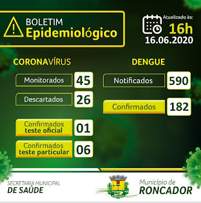 Roncador confirma sete casos de coronavírus!!