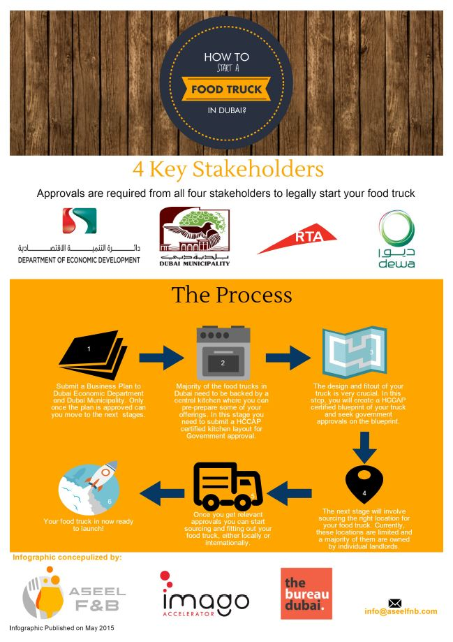How to Open a Food Truck Business in Dubai? - Infographic