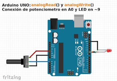 Ejemplo esquema analogRead analogWrite