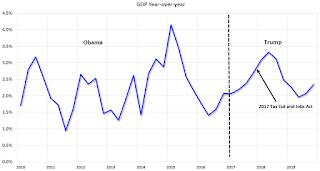 GDP Obama Trump