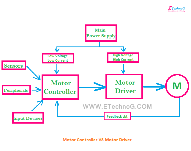 Difference between Motor Driver and Motor Controller, Motor Driver VS Motor Controller