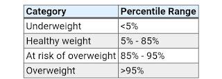 বি এম আই টেবিল   BMI table