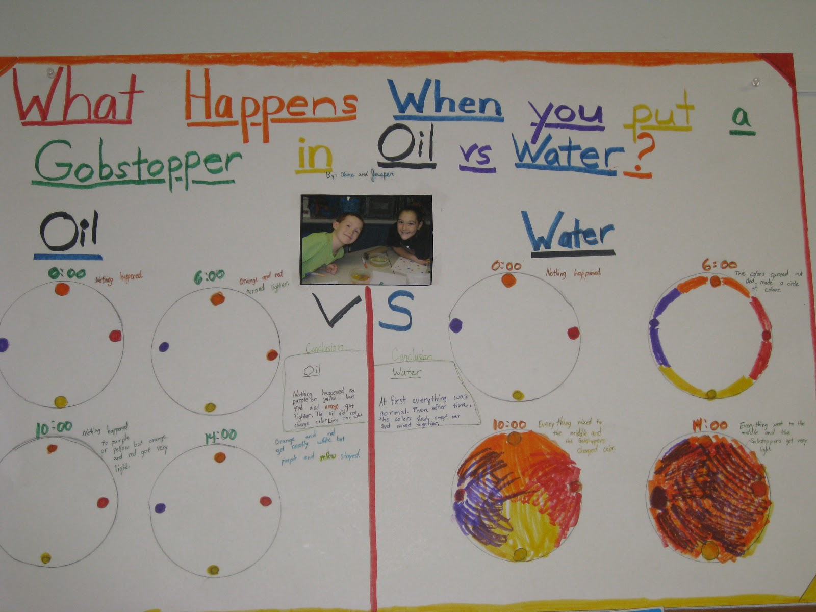 Mrs  Gannon's Fantastic Fourth Grade: Gobstopper Experiments