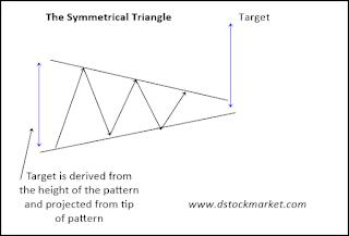 Saham BSDE pattern symmetrical triangle