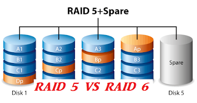 Concept Of Raid 5 & Raid 6 In Real World
