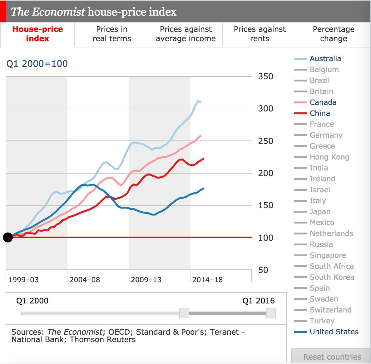 test blogger: global house prices